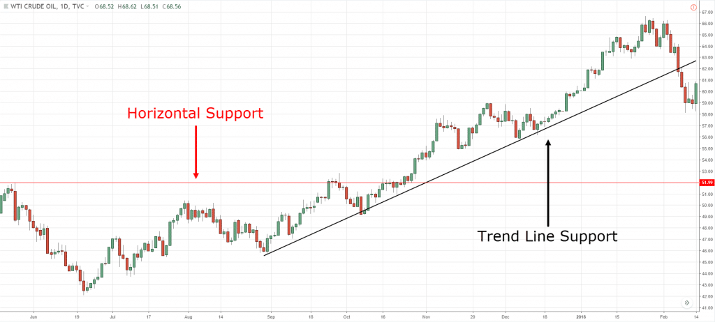 How To Use Trend Lines Correctly