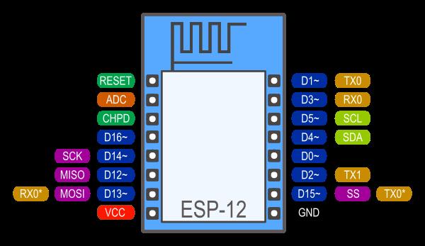 esp12S