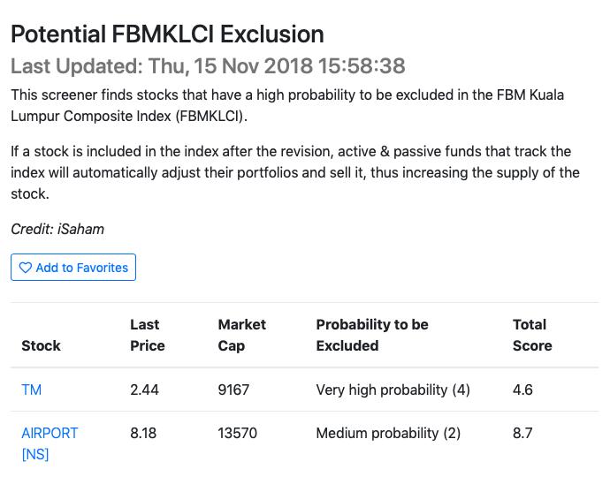 Potential FBMKLCI Exclusion
