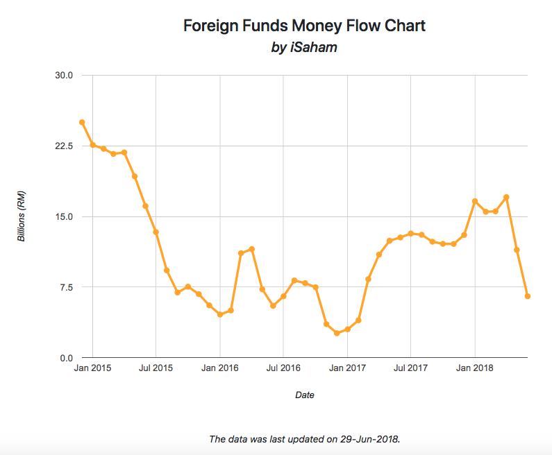 Foreign Funds Money Flow Chart Jul 2018