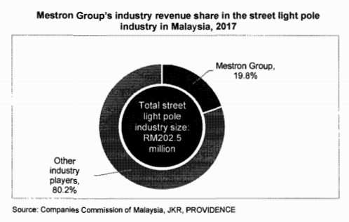 Mestron market share