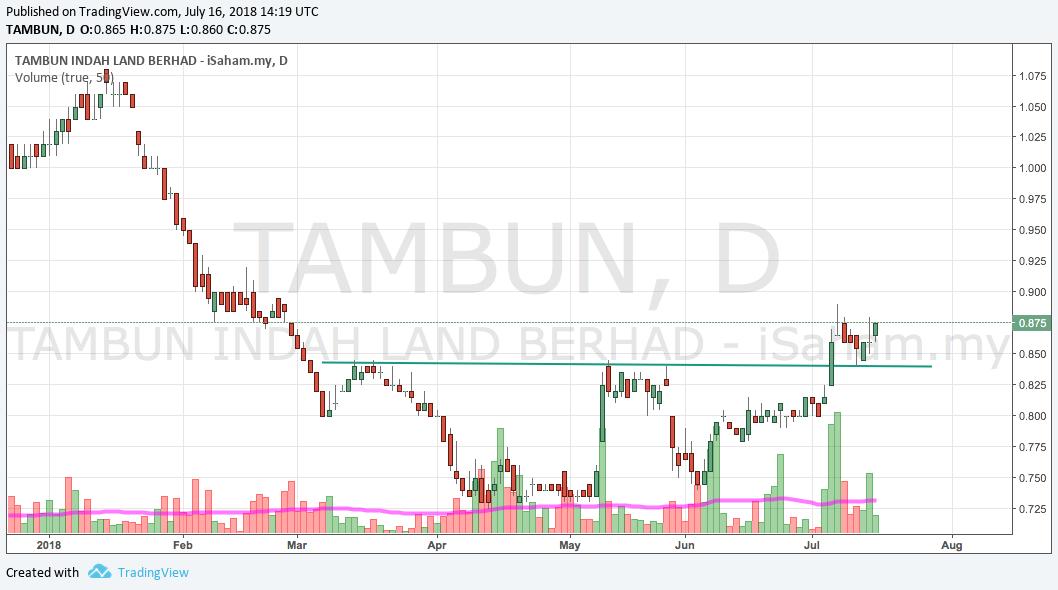 Tambun Sideway