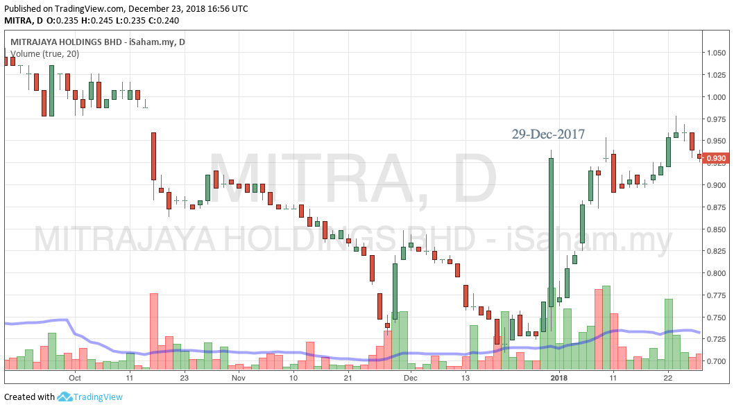 MITRA Window Dressing