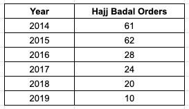 Hajj Badal Orders