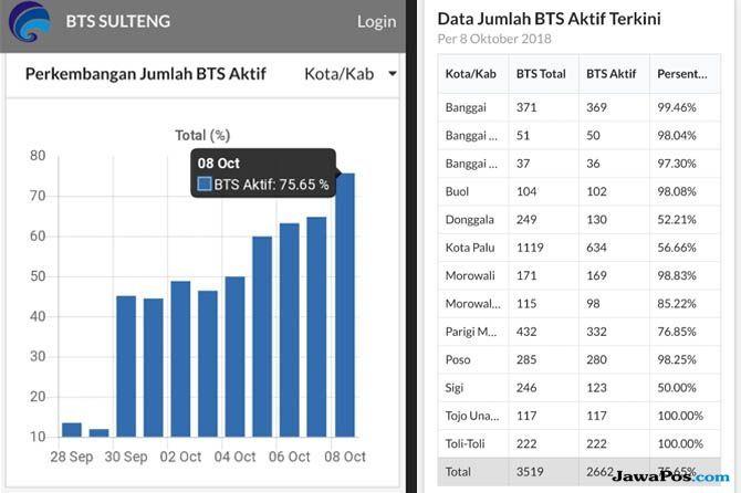 Gempa Sulawesi Tengah, jaringan sulawesi tengah, BTS Sulawesi tengah