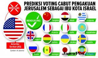 Voting PBB mengenai Yerusalem.