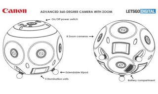 Canon 360 derajat, Kamera 360 derajat, Canon Kamera 360 derajat