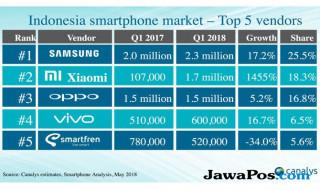Xiaomi Indonesia, pasar smartphone indonesia, market share smartphone