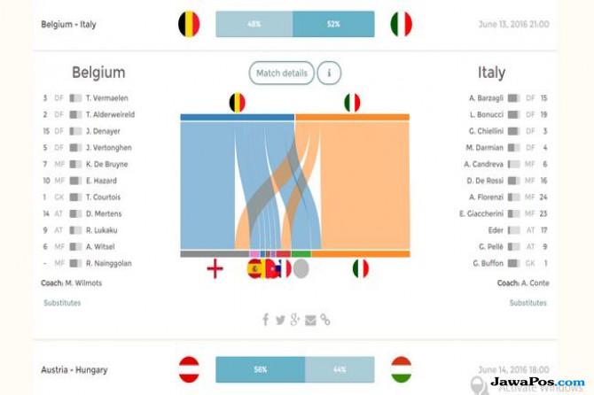 Wow! Ada Program yang Akurat Prediksi Pertandingan Euro 2016