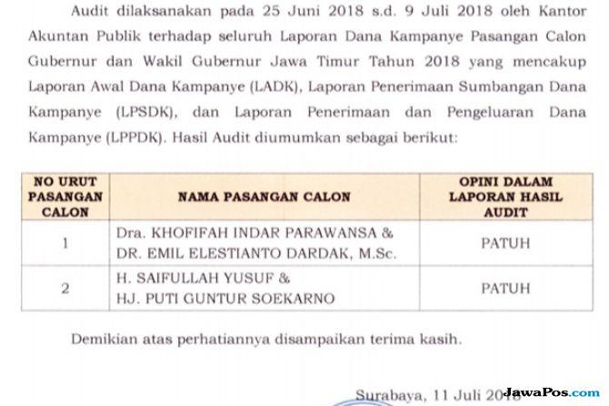 Hasil Audit KPU, Dana Kampanye Khofifah-Emil Dinyatakan Patuh
