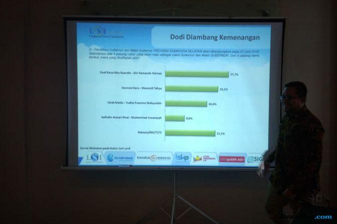 Hasil Survei Elektabilitas Dodi Tertinggi, HDMY Merosot