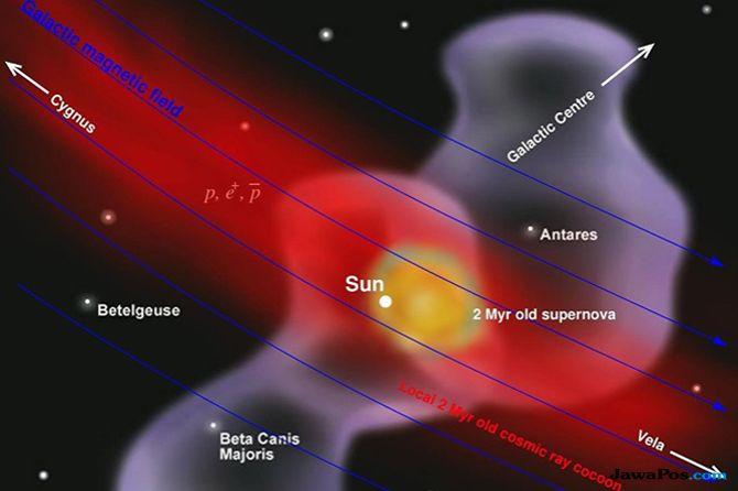 Ilmuwan Temukan Jejak Ledakan Supernova di Dekat Sistem Tata Surya