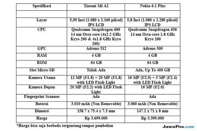 Xiaomi Mi A2, Nokia 6.1 Plus, Android One Xiaomi Vs Nokia