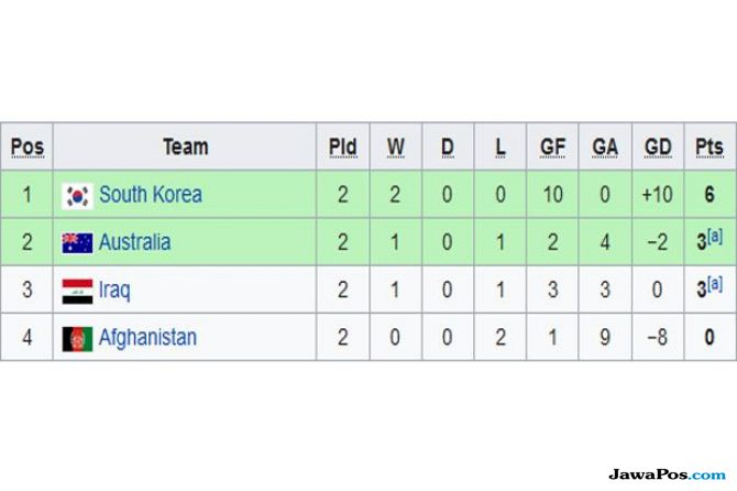Piala Asia U-16, Babak penyisihan grup D, Australia, Korea Selatan, Irak, Afganistan