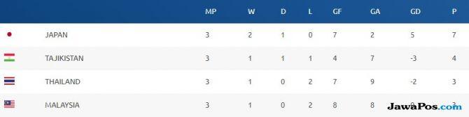 Perempat Final Piala Asia U-16 2018 Tanpa Tuan Rumah Malaysia