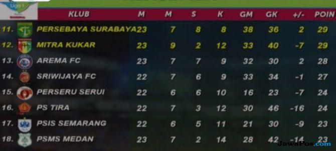 Persebaya Surabaya, Liga 1 2018, Mitra Kukar, Klasemen Liga 1 2018
