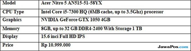 Acer Nitro 5 Varian Baru, Performa Tangguh, Upgrade Lebih Mudah
