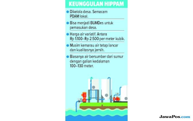 Himpunan Penduduk Pemakai Air Minum (Hippam)