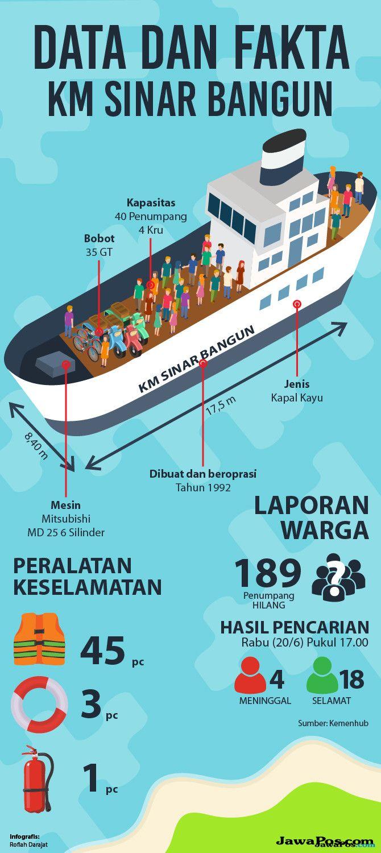 Danau Toba Serasa Samudra, Indikasi Bangkai KM Sinar Bangun Ditemukan