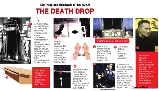 Grafis kronologi aksi The Death Drop Demian Aditya.
