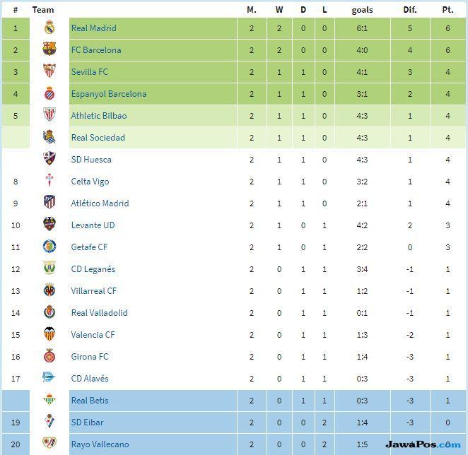 Hasil dan Klasemen Sementara La Liga 2018-2019 Pekan Kedua