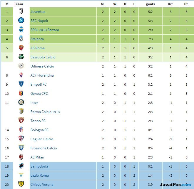 Hasil dan Klasemen Sementara Serie-A 2018-2019 Pekan Kedua