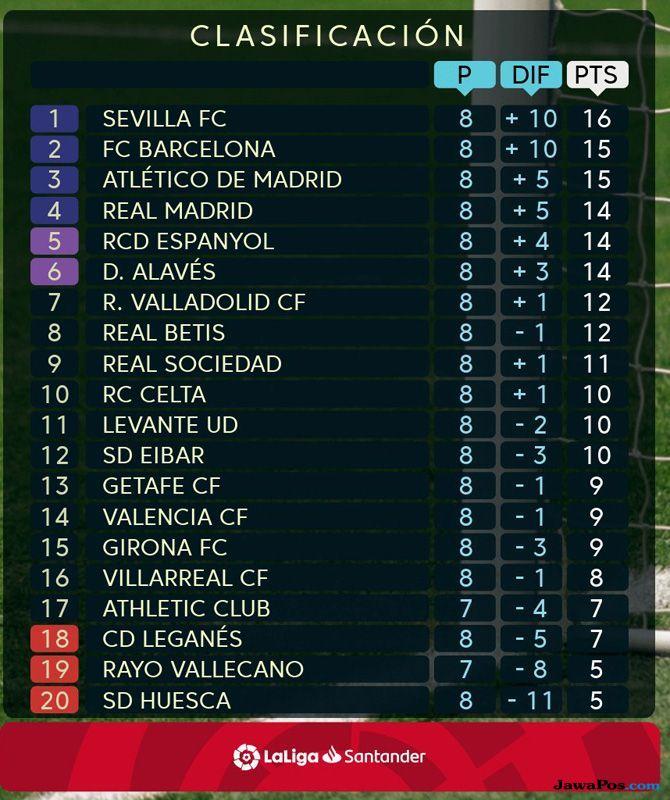 Klasemen Sementara, La Liga 2018-2019, Sevilla