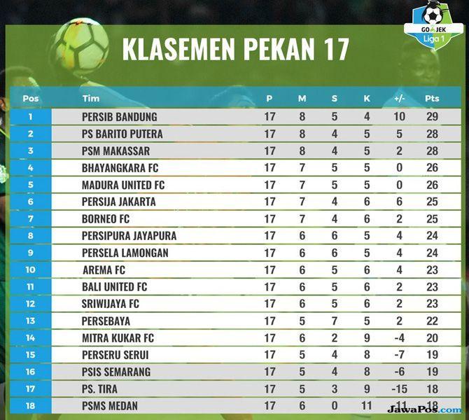 Image Result For Klasemen Liga