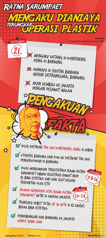 Infografis kasus kebohongan Ratna Sarumpaet.