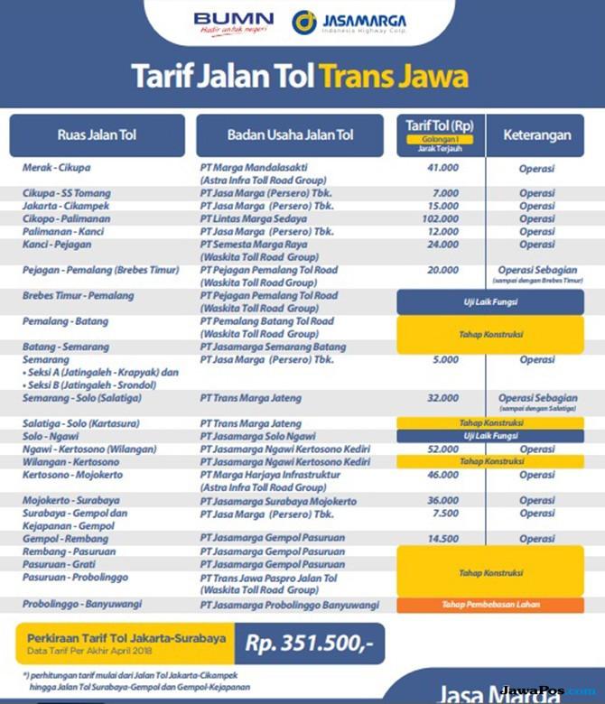 Klarifikasi Jasa Marga Soal Tarif Jalan Tol Jakarta-Surabaya, Segini!