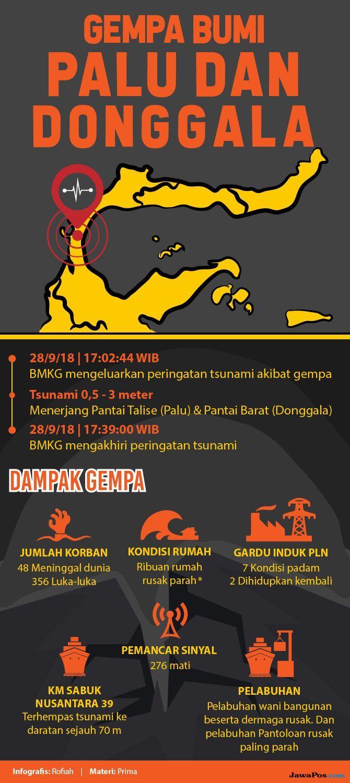 Kodam IV/ Diponegoro Kirim Dua Helikopter untuk Evakuasi Korban Gempa