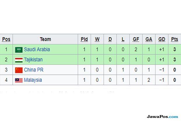 Piala Asia U-19 2018, babak penyisihan grup D, Arab Saudi, Malaysia U-19, Tajikistan, China, Cina, Tiongkok