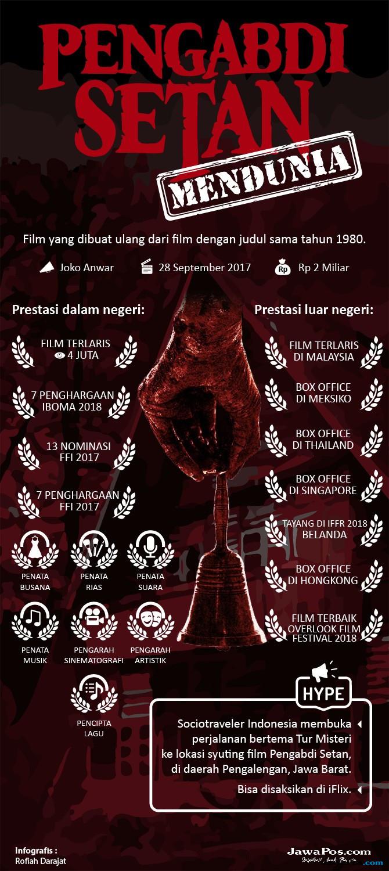 Infografis Pengabdi Setan