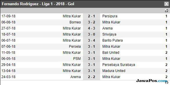 Persebaya Surabaya, Mitra Kukar, Liga 1 2018, David da Silva, Fernando Rodriguez, Fernando Rodriguez Ortega
