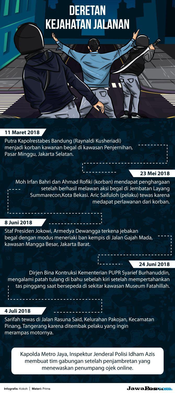 Polisi Kesulitan Tangkap Begal Tangerang dan Jambret Cempaka Putih