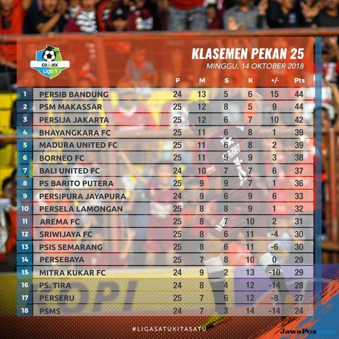 Persija Jakarta, Liga 1 2018, Madura United, Klasemen Liga 1 2018, Klasemen Sementara