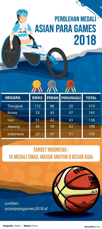 Presiden APC Tersihir dengan Asian Para Games 2018