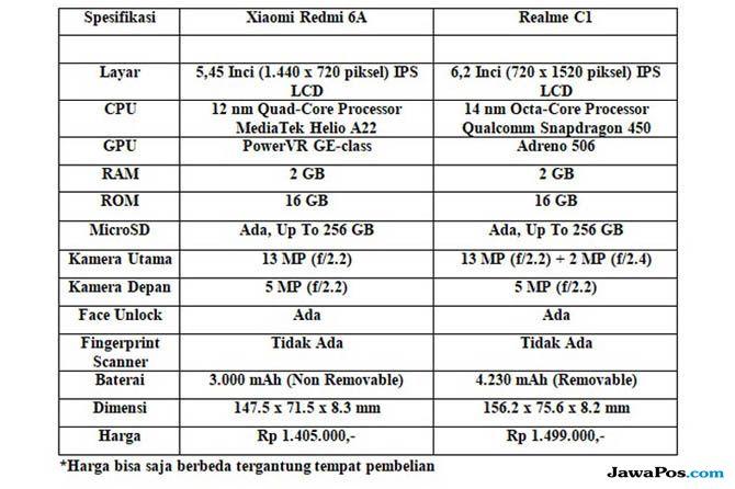 Xiaomi Redmi 6A, Realme C1, Xiaomi atau Realme