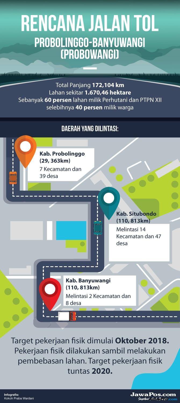Tol Trans-Jawa Picu Ratusan Kota Baru