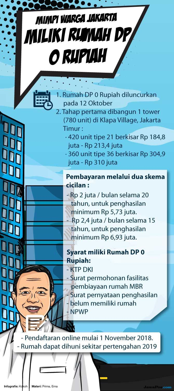 Tuntaskan Janji Kampanye, Anies Luncurkan Rumah DP 0 Rupiah