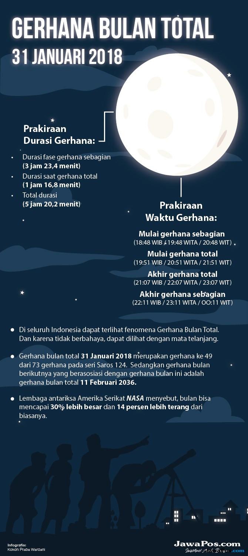 Waspada, Super Blue Blood Moon Berpotensi Picu Gempa