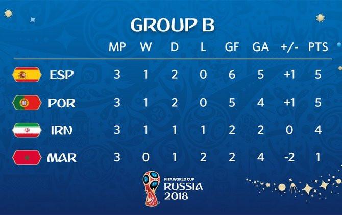 Piala Dunia 2018, Timnas Spanyol, Timnas Maroko, Spanyol vs Maroko, Timnas Portugal,