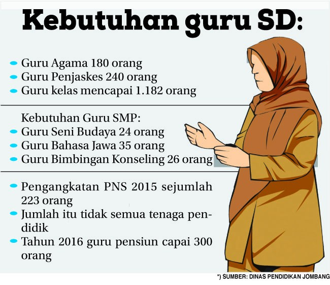 grafis kebutuhan guru SD
