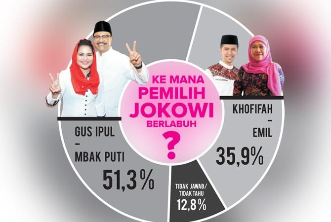 Mayoritas Pendukung Jokowi Pilih Gus Ipul-Mbak Puti