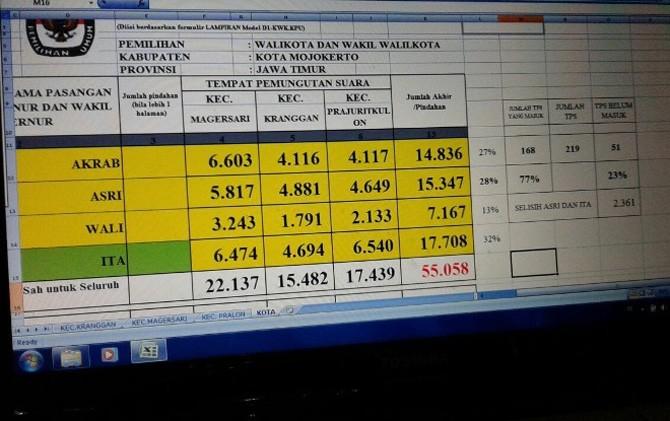 Foto berisi hasil penghitungan yang dinilai KPU Kota Mojokerto hoax.