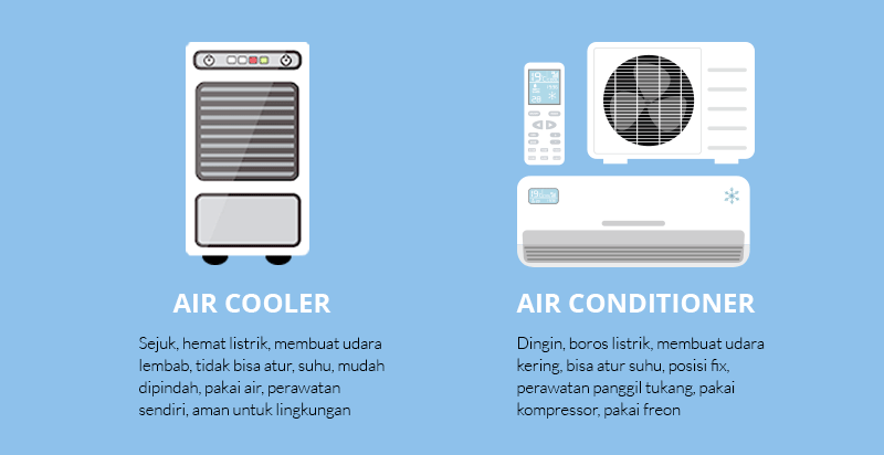 air conditioner vs air cooler