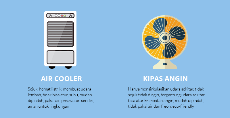 air cooler vs kipas angin