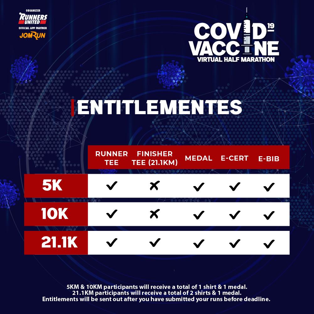 Covid-19 Vaccine Virtual Half Marathon