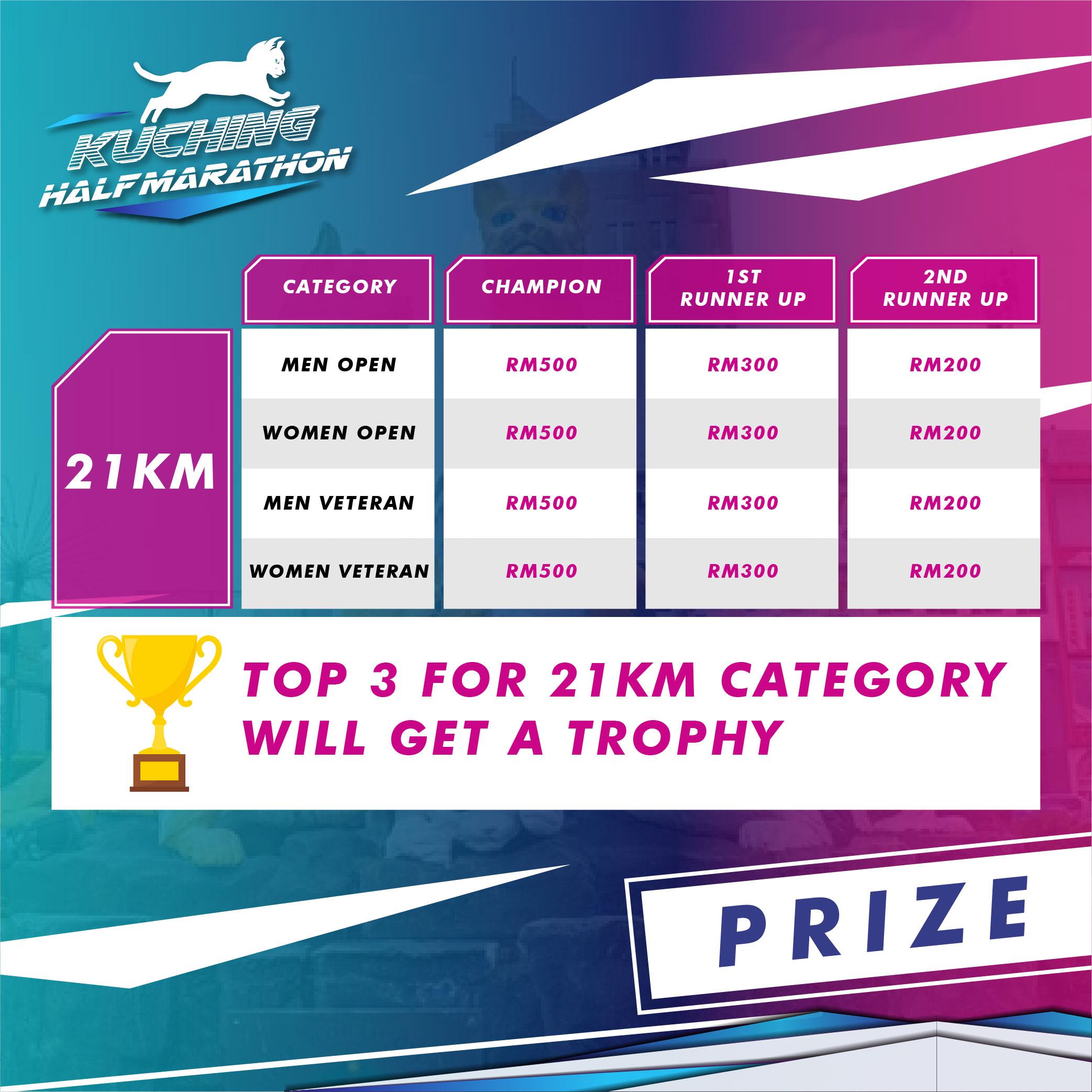 Kuching Half Marathon 2021