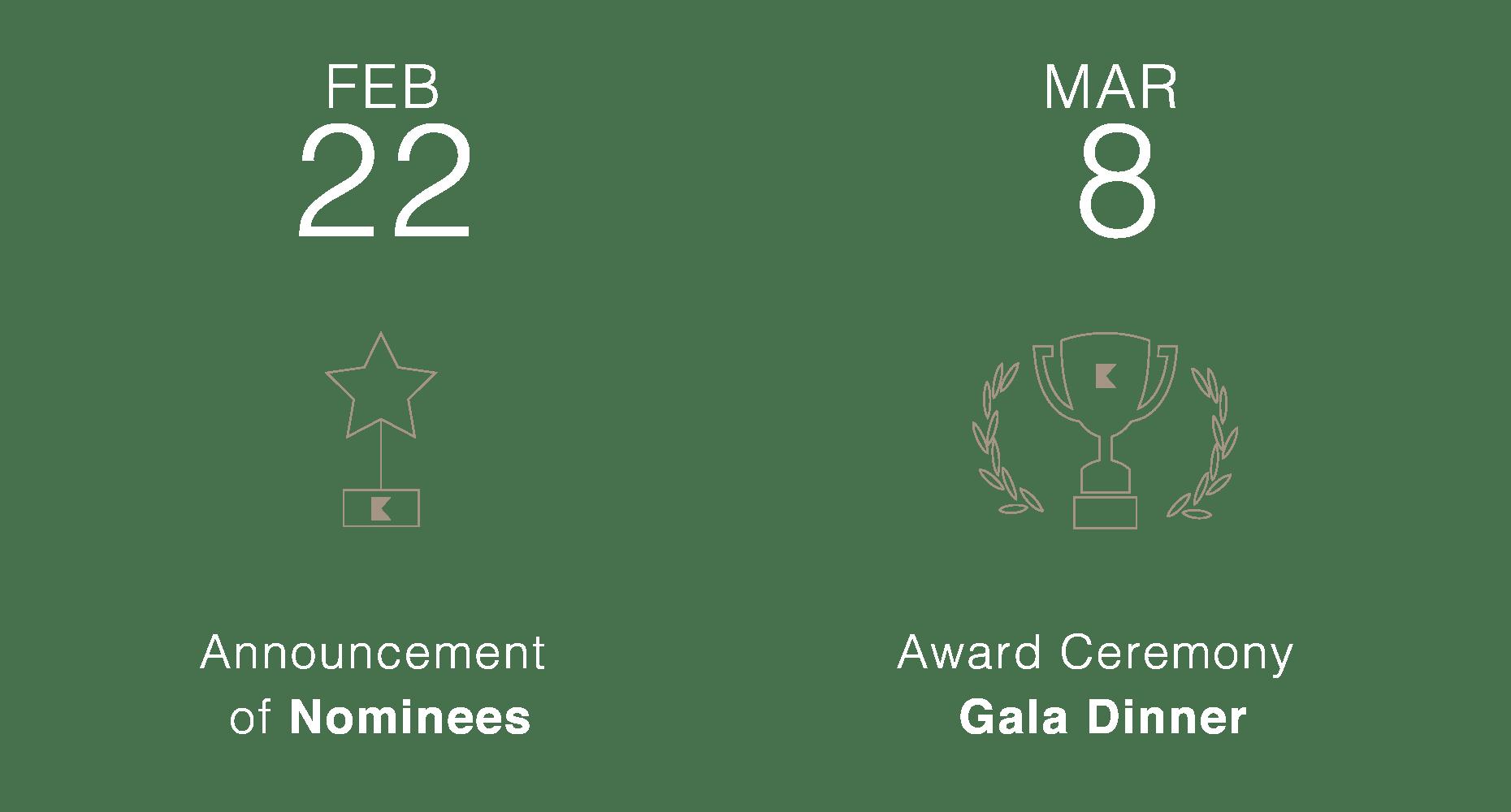 kohler-award-timeline